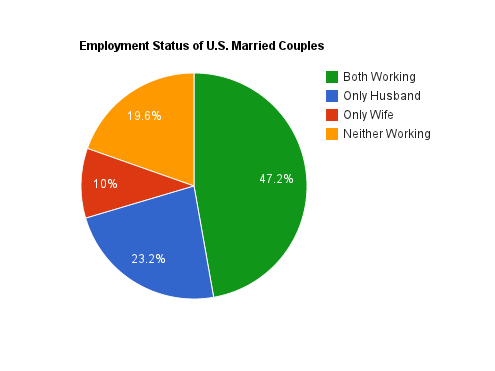 Employment Status of U.S. Married Couples