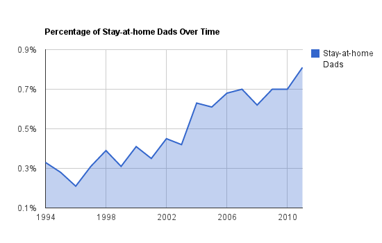 Statistics on Stay-at-home Dads - Percentage of Stay-at-home Dads Over Time