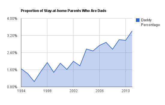 Statistics on Stay-at-home Dads - Proportion of Stay-at-home Parents Who Are Dads