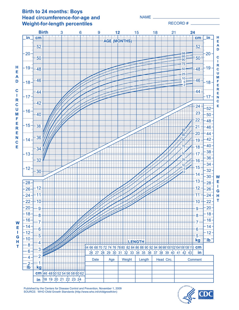 Baby growth charts one month daddylibrary boys weight for length and head circumference for age geenschuldenfo Image collections