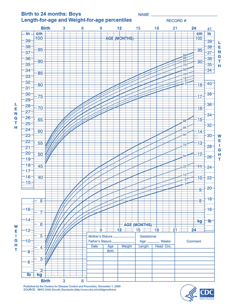 Baby Growth Charts - One Month - DaddyLibrary.com