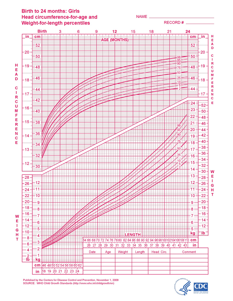 Girl growth charts something also