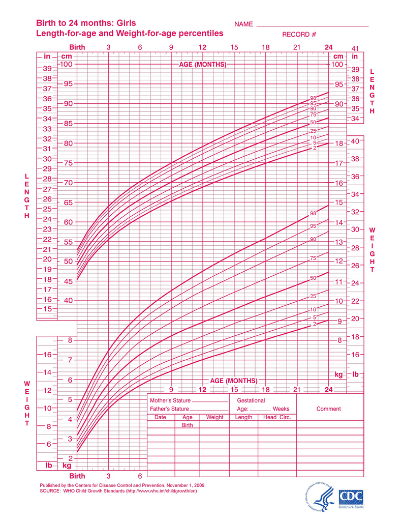 Girls Length For Age And Weight For Age
